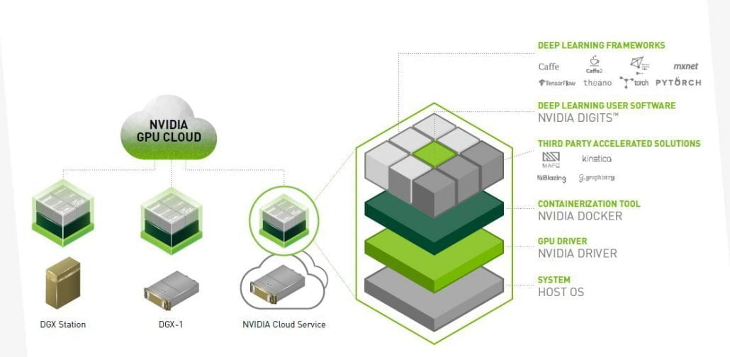 NVIDIA DGX systems SW stack