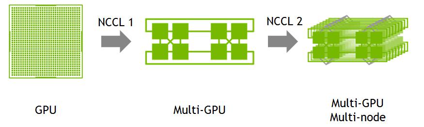 Multi-GPU systems