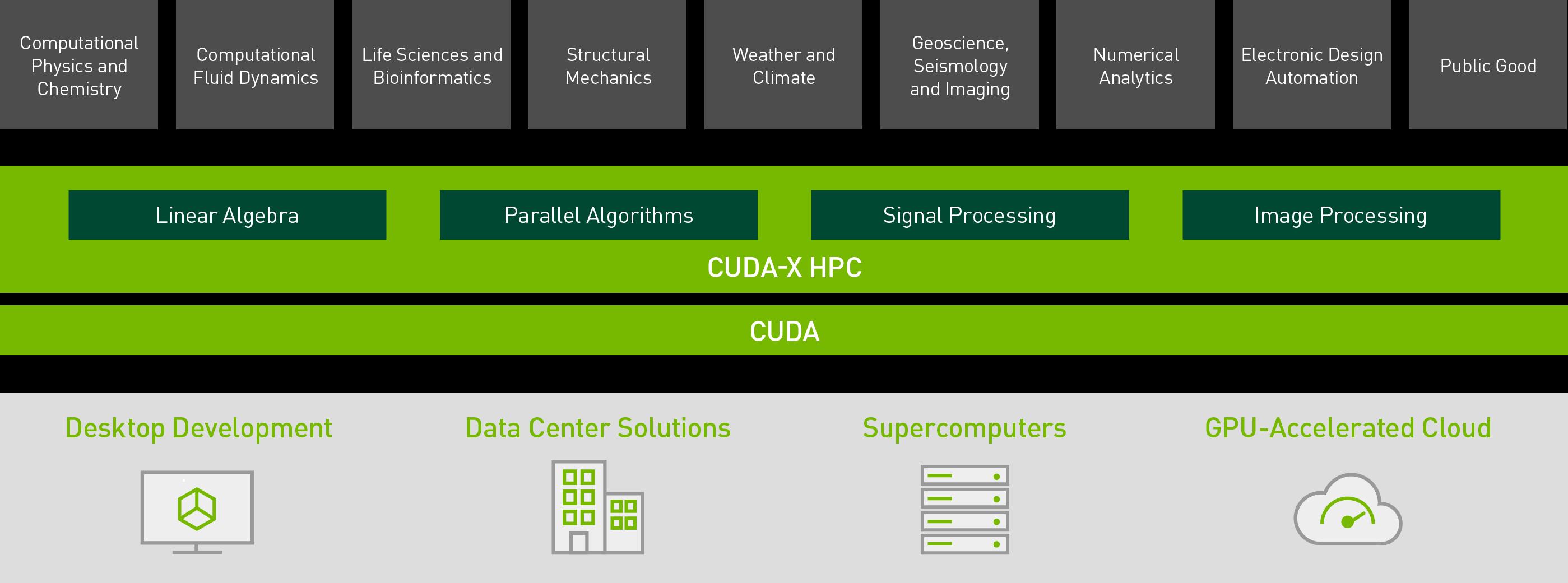 cuda x hpc ecosystem diagram