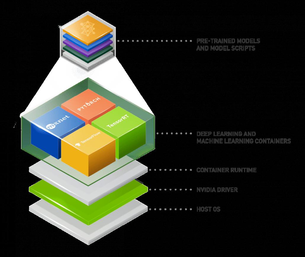 NVIDIA Software Stack
